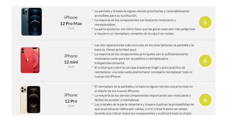 Indice Reparabilidad Iphone 12 iFixit